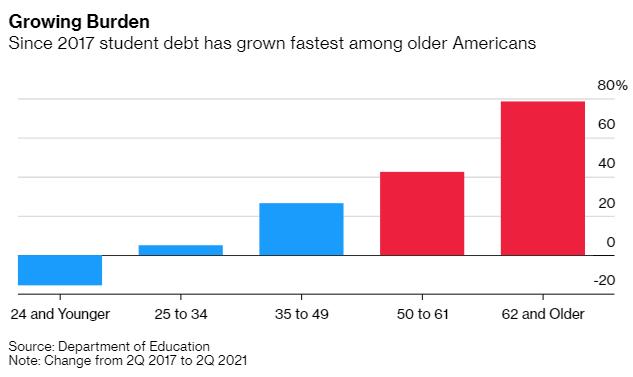 Bi kịch của thế hệ trung niên Mỹ: Đến tuổi nghỉ hưu vẫn lo trả nợ sinh viên vài chục nghìn USD, bất lực vì không kiếm ra tiền  - Ảnh 1.