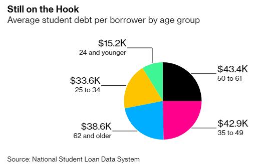 Bi kịch của thế hệ trung niên Mỹ: Đến tuổi nghỉ hưu vẫn lo trả nợ sinh viên vài chục nghìn USD, bất lực vì không kiếm ra tiền  - Ảnh 2.