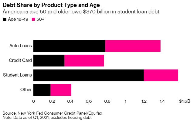 Bi kịch của thế hệ trung niên Mỹ: Đến tuổi nghỉ hưu vẫn lo trả nợ sinh viên vài chục nghìn USD, bất lực vì không kiếm ra tiền  - Ảnh 3.
