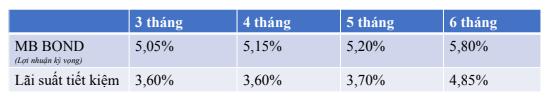 Mùa dịch Covid, kênh đầu tư nào an toàn hiệu quả hơn gửi tiết kiệm? - Ảnh 1.