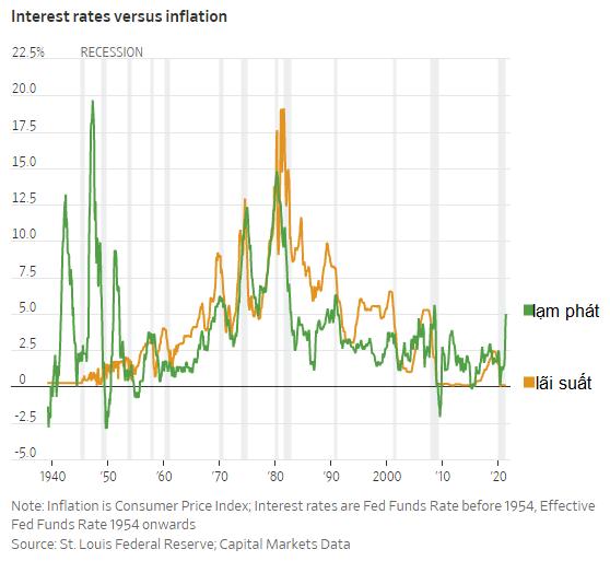 Đây là những bài học mà nhà đầu tư có thể rút ra từ các đợt lạm phát trong lịch sử - Ảnh 1.