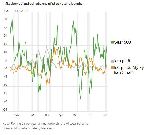 Đây là những bài học mà nhà đầu tư có thể rút ra từ các đợt lạm phát trong lịch sử - Ảnh 2.