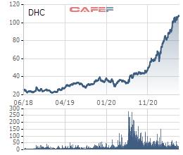 Đông Hải Bến Tre (DHC): Vay ngân hàng thêm 1.100 tỷ đồng để bổ sung vốn lưu động, chủ trương mở rộng nhà máy - Ảnh 1.