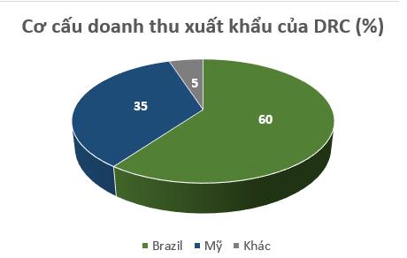 Xuất khẩu lốp tăng trưởng mạnh, cổ phiếu Cao su Đà Nẵng (DRC) trở lại vùng đỉnh sau 5 năm - Ảnh 3.