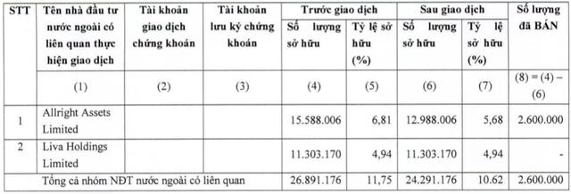 KIDO (KDC): Nhóm quỹ VinaCapital bán hơn 10,5 triệu cổ phiếu, thu về 600 tỷ đồng trong 3 ngày - Ảnh 1.