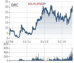 Xuất khẩu lốp tăng trưởng mạnh, cổ phiếu Cao su Đà Nẵng (DRC) trở lại vùng đỉnh sau 5 năm - Ảnh 1.