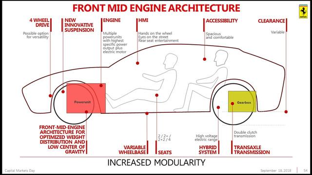 Siêu SUV Ferrari Purosangue lại khiến giới đại gia thất vọng vì chậm ra mắt - Ảnh 3.