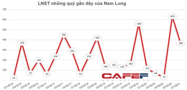 NLG duy trì giao dịch vùng đỉnh, người nhà lãnh đạo Nam Long vẫn tiếp tục chốt lãi - Ảnh 1.