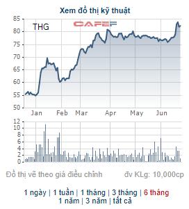 Xây dựng Tiền Giang (THG) chốt quyền nhận cổ tức tổng tỷ lệ 20%, cổ phiếu THG đã tăng gấp rưỡi từ đầu năm - Ảnh 2.