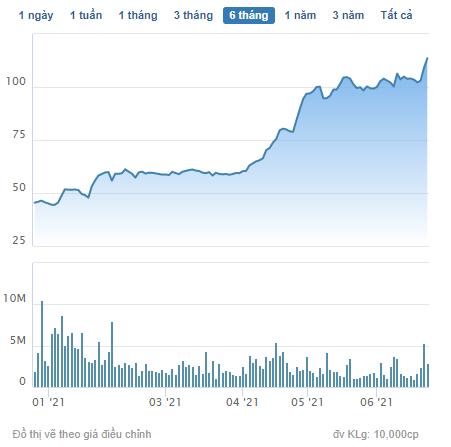 Novaland phát hành gần 6 triệu cổ phiếu cho HSBC để chuyển đổi trái phiếu với giá chuyển đổi 44.000 đồng/cp - Ảnh 1.