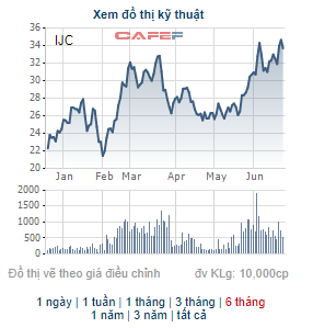 Becamex IJC (IJC) chi gần 330 tỷ đồng trả cổ tức bằng tiền tỷ lệ 15% - Ảnh 2.