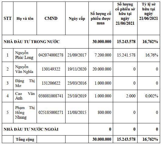 TIG: Có 5 cá nhân tham gia đợt phát hành 30 triệu cổ phiếu giá 10.500 đồng/cp, Chủ tịch Nguyễn Phúc Long sẽ mua hơn 7,2 triệu đơn vị - Ảnh 1.