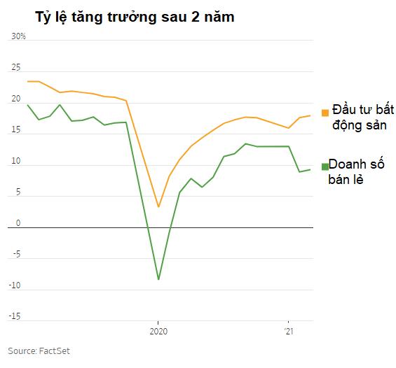 WSJ: Kinh tế Trung Quốc hồi phục mạnh nhất thế giới nhưng ẩn sau đó là 2 lỗ hổng lớn rất nguy hiểm - Ảnh 1.