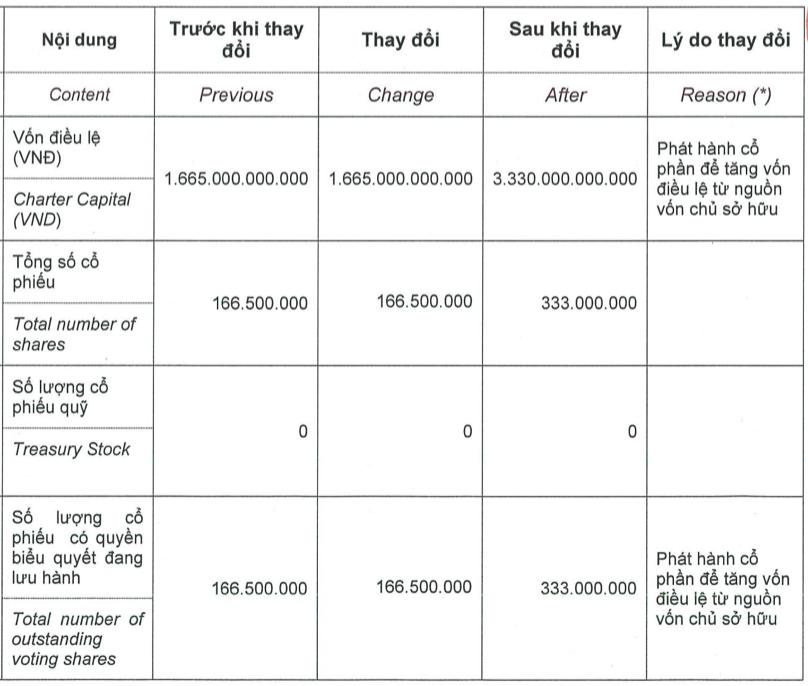 Chứng khoán Bản Việt (VCI): Hoàn tất tăng vốn lên 3.330 tỷ đồng, 166,5 triệu cổ phiếu chia thưởng sẽ được niêm yết trong tháng 7/2021 - Ảnh 1.