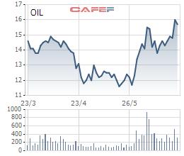 Nghịch lý: giá dầu cao nhất 2 năm, cổ phiếu dầu khí lại bất ngờ đỏ sàn - Ảnh 2.