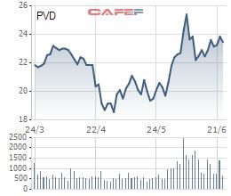 Nghịch lý: giá dầu cao nhất 2 năm, cổ phiếu dầu khí lại bất ngờ đỏ sàn - Ảnh 3.