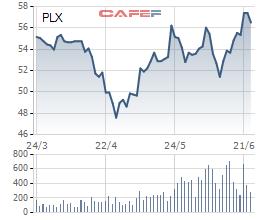 Nghịch lý: giá dầu cao nhất 2 năm, cổ phiếu dầu khí lại bất ngờ đỏ sàn - Ảnh 4.