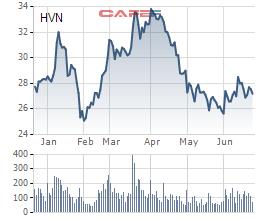 Vietnam Airlines dự kiến tổ chức ĐHCĐ giữa tháng 7: Sẽ thông qua mức giá bán cổ phần tăng vốn 8.000 tỷ cho SCIC? - Ảnh 1.
