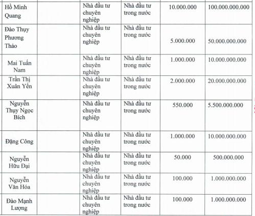 Gỗ Trường Thành (TTF): Thị giá 7.220 đồng/cp nhưng phát hành với giá 10.000 đồng/cp, đã có 19 nhà đầu tư tham gia đợt chào bán 595 tỷ đồng - Ảnh 1.