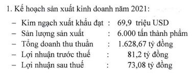 Thuỷ sản Cà Mau (CMX) đặt kế hoạch lãi 73 tỷ đồng trong năm 2021, kim ngạch xuất 70 triệu USD - Ảnh 1.
