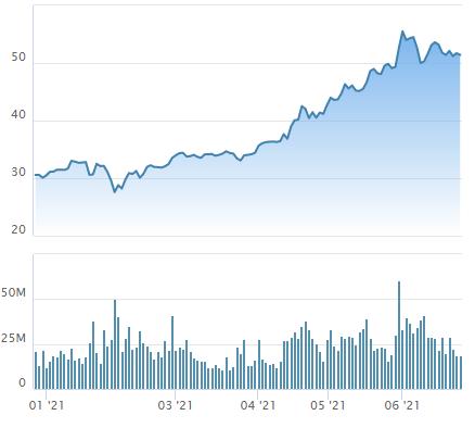 Nhóm quỹ Dragon Capital vừa gom thêm 1 triệu cổ phiếu HPG - Ảnh 1.