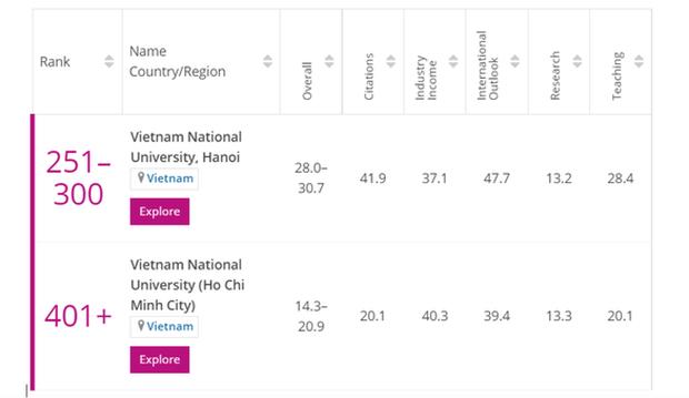 2 ngôi trường ở Việt Nam lọt top bảng xếp hạng trường đại học trẻ tốt nhất thế giới - Ảnh 1.