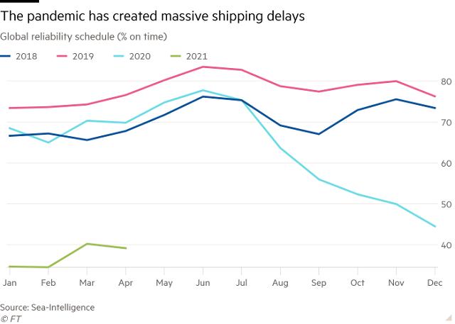 Vận tải biển trễ càng thêm trễ nải vì Trung Quốc - Ảnh 3.