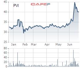 PVI: Cổ đông ngoại HDI Global SE đã bán ra 14 triệu cổ phần sau khi bị UBCKNN xử phạt vì che đậy tỷ lệ sở hữu thực - Ảnh 1.