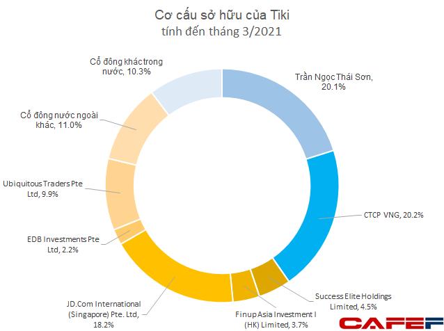 TiKi được định giá hơn 600 triệu USD, mới phát hành 1.000 tỷ trái phiếu lãi suất 13%/năm - Ảnh 1.
