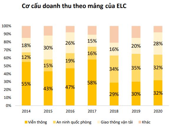Cổ phiếu bật tăng gấp 3 lần kể từ đáy Covid-19, kỳ vọng gì cho Elcom (ELC)? - Ảnh 4.