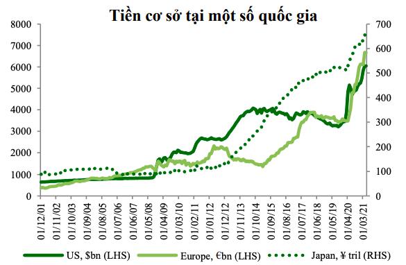 Chính sách tiền tệ trước rủi ro từ lạm phát - Ảnh 1.