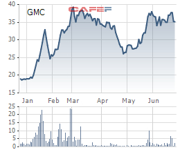 Xuất nhập khẩu Bình Thạnh (GIL) ngồi ghế cổ đông lớn tại GMC - Ảnh 1.