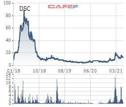 Chứng khoán Đà Nẵng (DSC) thông qua phương án chào bán riêng lẻ 94 triệu cổ phiếu tăng vốn điều lệ, nhà đầu tư chiến lược liên quan tới Tập đoàn Thành Công - Ảnh 2.