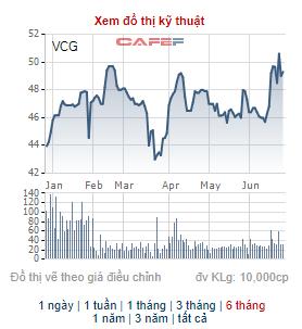 Vinaconex (VCG) chốt danh sách cổ đông để chia thưởng 36 triệu cổ phiếu quỹ - Ảnh 2.