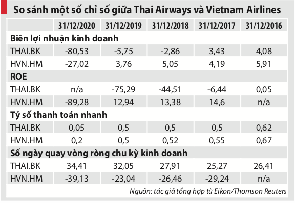 "Gỡ ""bom nợ"" cho Vietnam Airlines: Nhìn từ câu chuyện của Thai Airways - Ảnh 3."