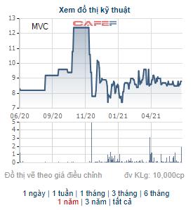 Một lãnh đạo của VLXD Bình Dương muốn bán toàn bộ gần 24 triệu cổ phiếu MVC - Ảnh 2.