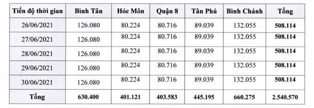 TP.HCM xét nghiệm tầm soát SARS-CoV-2 cho 5 triệu người dân, người lao động - Ảnh 1.