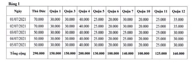 TP.HCM xét nghiệm tầm soát SARS-CoV-2 cho 5 triệu người dân, người lao động - Ảnh 2.