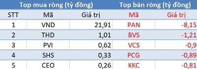 Mặc cho VN-Index lập đỉnh mới, khối ngoại quay đầu bán ròng hơn 200 tỷ đồng trong phiên 28/6  - Ảnh 2.