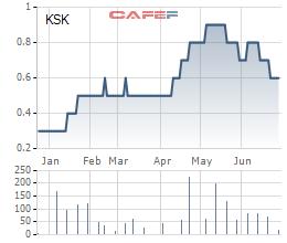 Một nhà đầu tư bị phạt gần 100 triệu đồng sau khi ngồi ghế cổ đông lớn Khoáng sản luyện kim màu (KSK) - Ảnh 1.