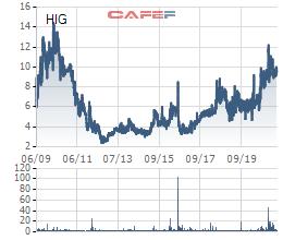 CEO Tập đoàn HIPT (HIG) muốn mua thỏa thuận thêm 3 triệu cổ phiếu - Ảnh 2.