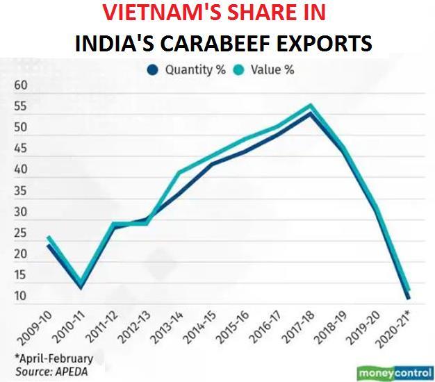 Xuất khẩu thịt trâu của Ấn Độ thấp nhất 9 năm do Việt Nam giảm mua - Ảnh 1.