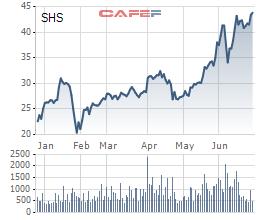 Chứng khoán SHS chốt phương án phát hành chia thưởng và bán ưu đãi cho cổ đông hiện hữu, tăng vốn lên 3.250 tỷ đồng - Ảnh 1.