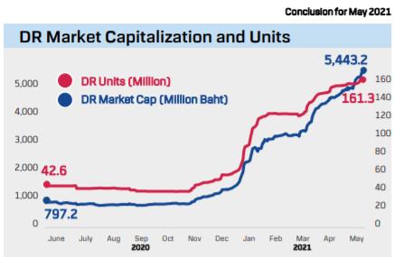 Quỹ ETF VN30 do Dragon Capital quản lý lần đầu có quy mô vượt mốc 10.000 tỷ đồng - Ảnh 2.