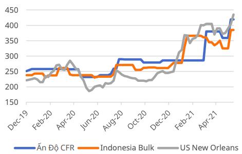 Giá phân bón nhảy vọt trước tình trạng khan hiếm gia tăng, cổ phiếu ngành DCM, DPM, LAS tăng phi mã - Ảnh 2.