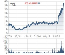 Xếp dỡ Tân Cảng (TCL) chốt quyền trả cổ tức bằng tiền tỷ lệ 50% - Ảnh 1.