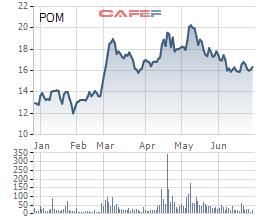 ĐHĐCĐ Thép Pomina (POM): Đặt kế hoạch lãi cao gấp 38 lần lên 600 tỷ đồng, thay Chủ tịch và sắp phát hành tối đa 70 triệu cổ phần - Ảnh 2.
