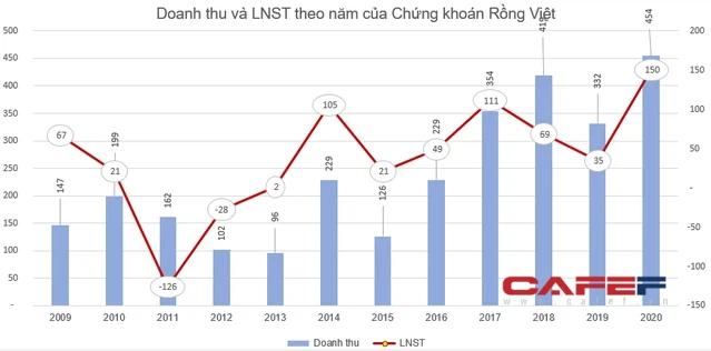 Chứng khoán Rồng Việt (VDS) chốt danh sách cổ đông phát hành 5 triệu cổ phiếu trả cổ tức - Ảnh 1.