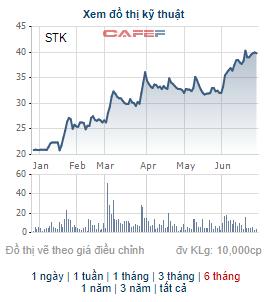 Sợi Thế Kỷ chốt quyền nhận cổ tức bằng tiền tỷ lệ 15%, cổ phiếu STK đã tăng gần gấp đôi từ đầu năm - Ảnh 2.
