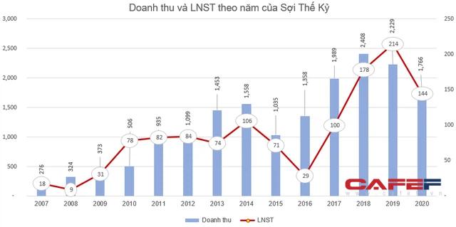 Sợi Thế Kỷ chốt quyền nhận cổ tức bằng tiền tỷ lệ 15%, cổ phiếu STK đã tăng gần gấp đôi từ đầu năm - Ảnh 1.